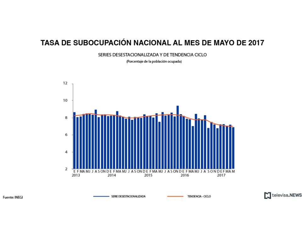 Datos de la subocupación, de acuerdo con el INEGI