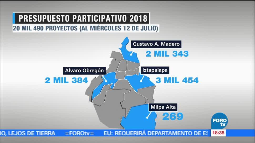 Vence plazo, registrar, proyectos, Presupuesto Participativo, 2018, Ciudad de México