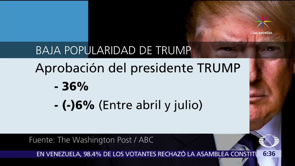 popularidad, Donald Trump, The Washington Post, estadounidenses, presidente