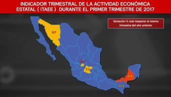 Desarrollo Actividad Económica México