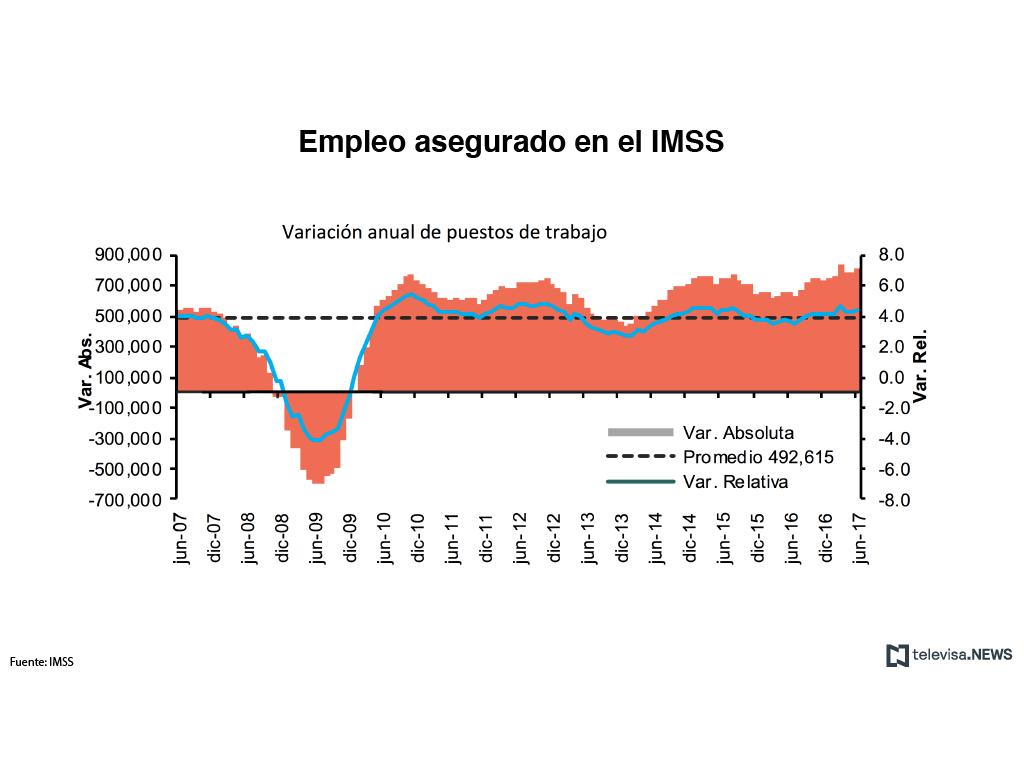Gráfica comparativa de datos del IMSS sobre creación de empleos