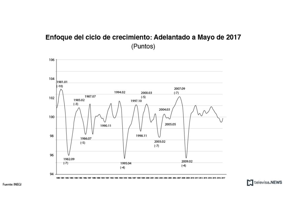Indicador adelantado a mayo, de acuerdo con el INEGI