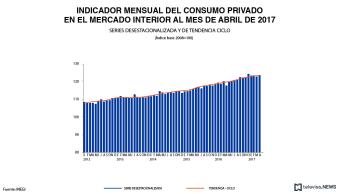 Datos del indicador mensual del consumo privado, según el INEGI