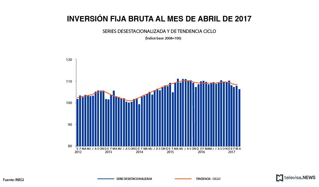 Datos de inversión fija bruta en abril