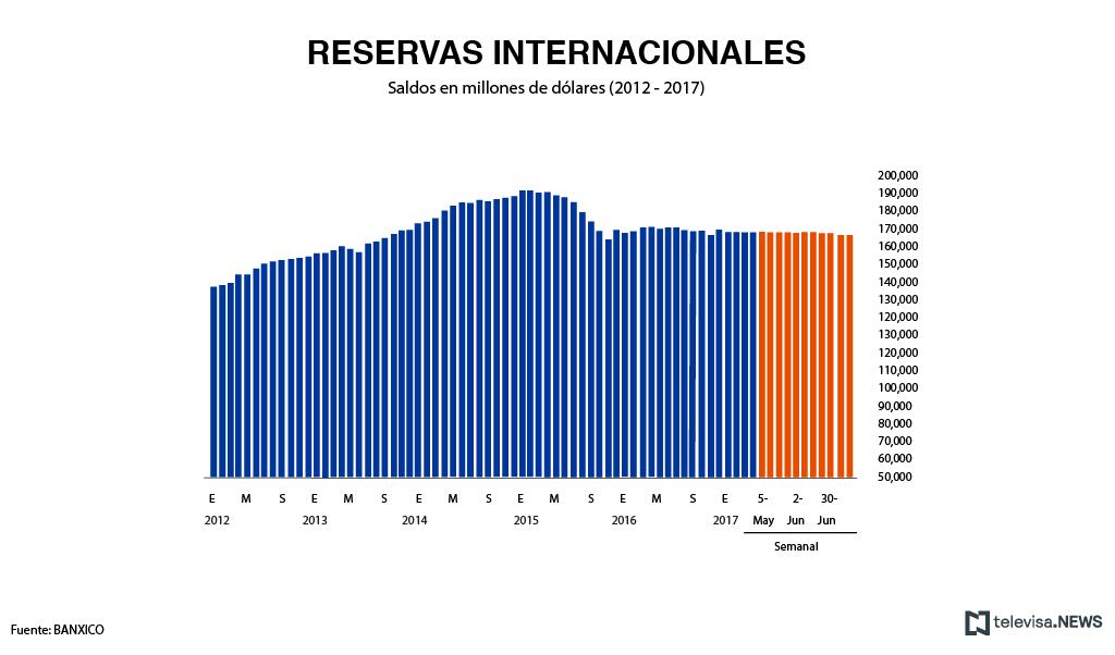 Las reservas internacionales de México ligan tres semanas a la baja