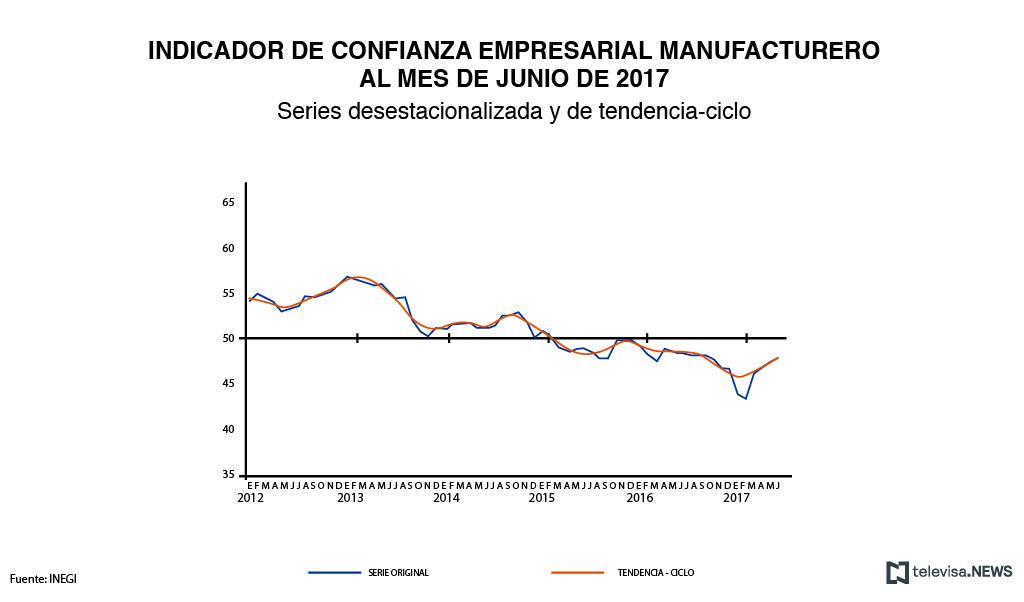 Datos de confianza empresarial en el sector manufacturero