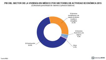 PIB del sector de la vivienda en México, 2015