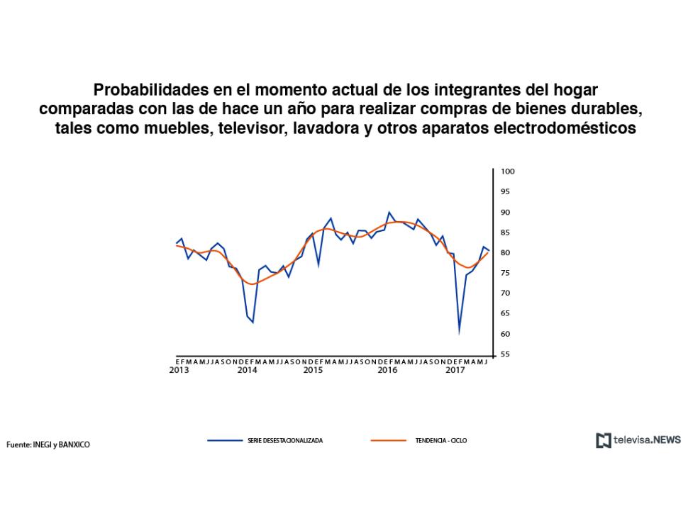 Probabilidad de comprar bienes duraderos en 12 meses