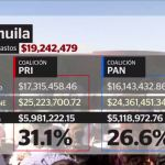 Elecciones, Coahuila, rebase, gastos, tope de gastos, PRI, PAN, INE