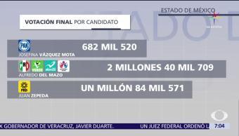 IEEM Difunde Cómputo final Elección