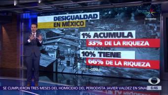 Cepal Mexicanos Acumula Riqueza nacional