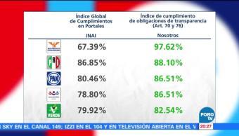 Transparencia en los partidos políticos de México
