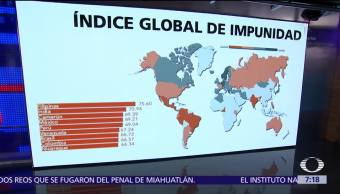 Índice, Global, Impunidad, Despierta