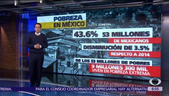 53 millones Mexicanos Viven Pobreza