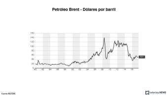 El Brent del Mar del Norte alcanza los 52 dpb