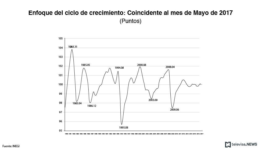 Indicador coincidente a mayo, según el INEGI