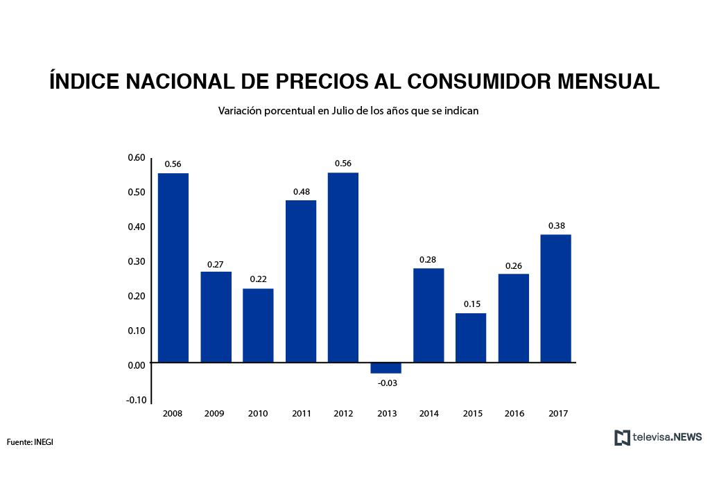 Índice de Precios al Consumidor, según el INEGI