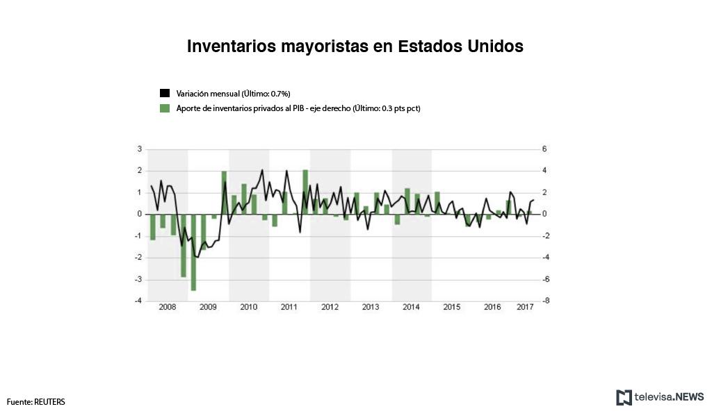 Aumentan los inventarios mayoristas en Estados Unidos