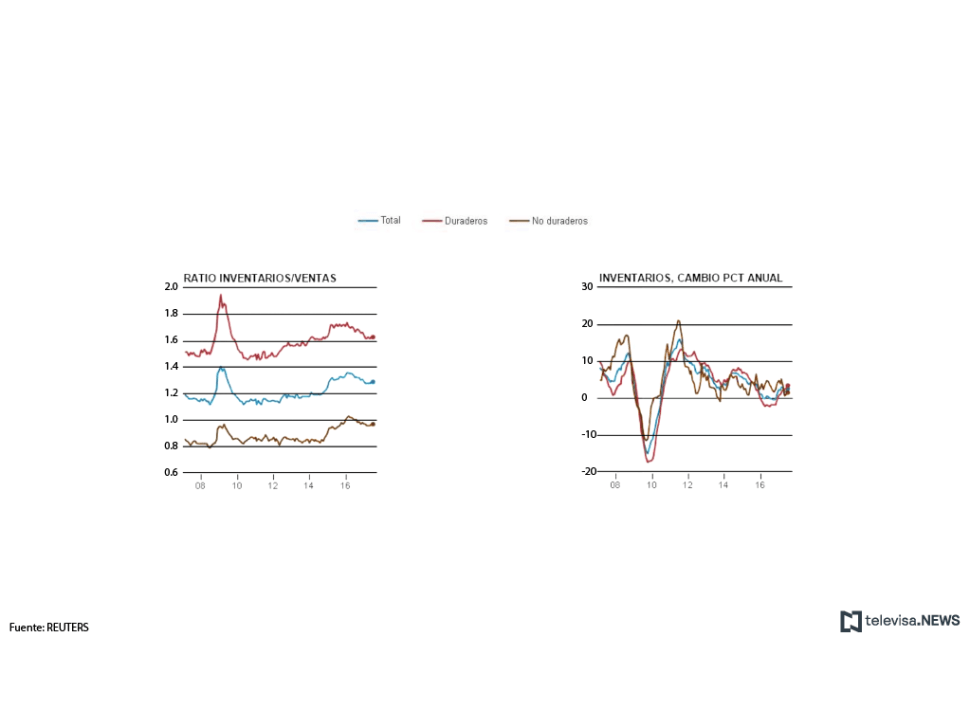 Inventarios y ratio de ventas en Estados Unidos
