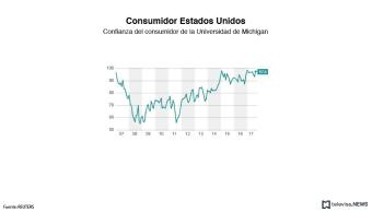 La confianza del consumidor en Estados Unidos aumenta