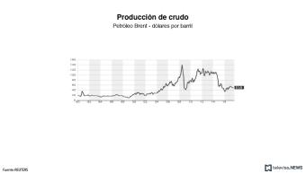 Los precios del petróleo caen por exceso de producción