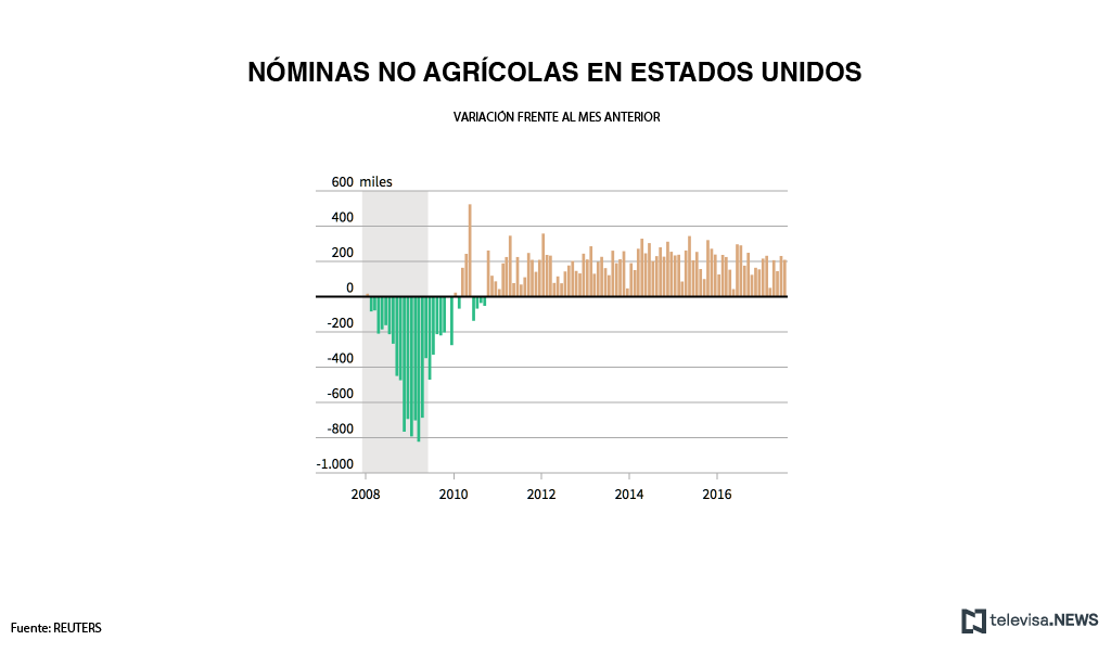 Nóminas no agrícolas en Estados Unidos