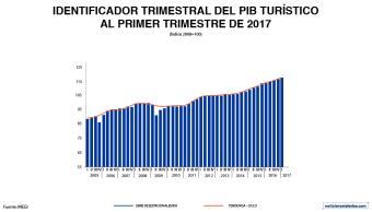 PIB Turístico al primer trimestre, según el INEGI