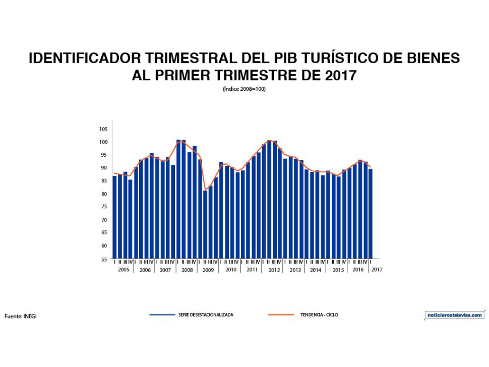 PIB Turistico de bienes al primer trimestre, según INEGI