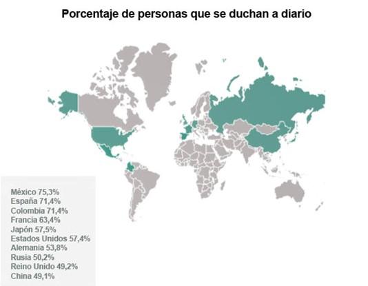 México, encuesta, baño, diario, internacional, España