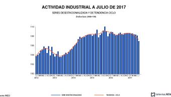 Actividad industrial a julio, según el INEGI