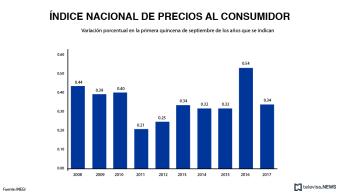Índice Nacional de Precios al Consumidor-septiembre
