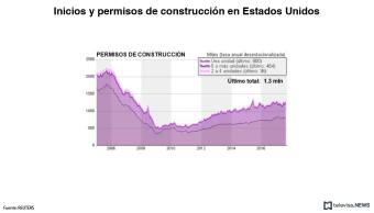 Permisos de construcción en Estados Unidos