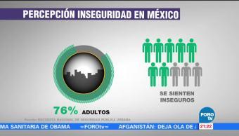 Mujeres perciben mayor inseguridad en México