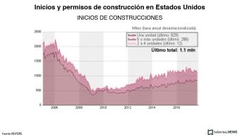 Baja la Construcción de viviendas en Estados Unidos