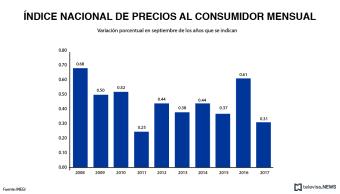 Los precios al consumidor bajan en septiembre