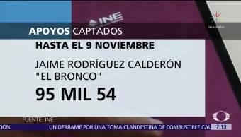 INE: 'El Bronco' supera a Margarita Zavala en cifra de firmas