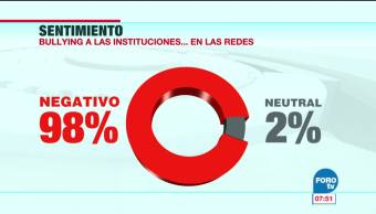 El bullying a las instituciones