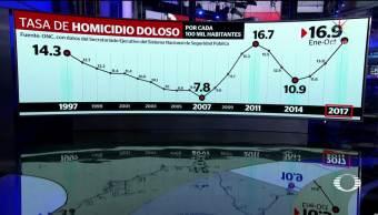 Octubre, el más violento en los últimos 20 años