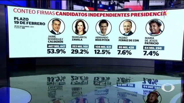 'El Bronco', a cabeza en el conteo de firmas de candidatos independientes