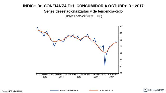 Índice de Confianza del Consumidor, de acuerdo con datos del INEGI