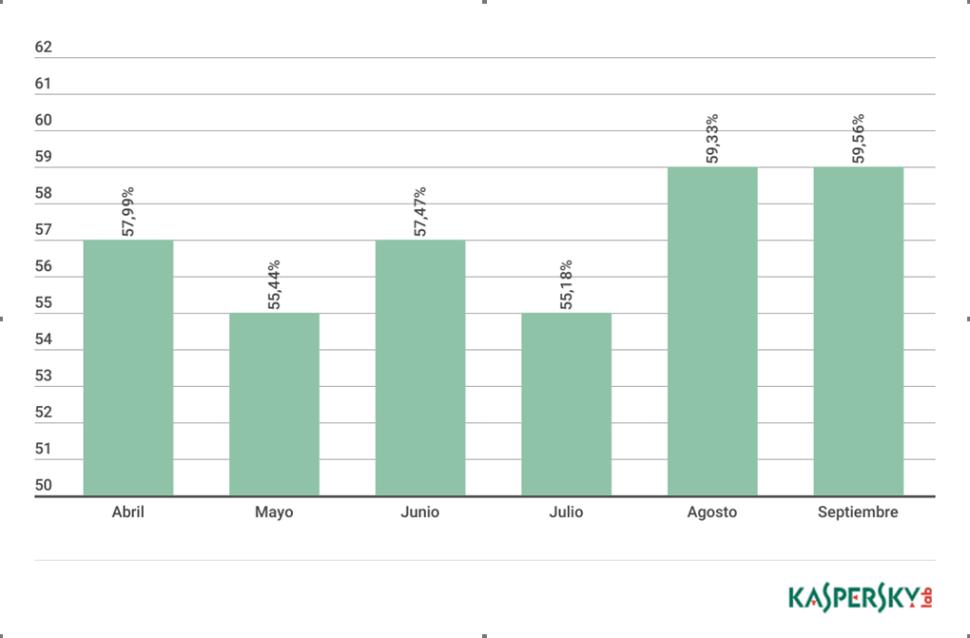 Proporción de spam en el tráfico de correo electrónico de acuerdo con Kaspersky