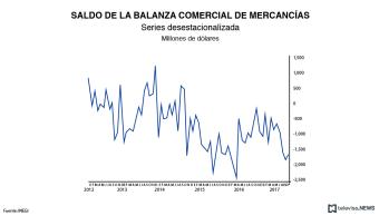 Continúa dinamismo de exportaciones, crecen en octubre, informa INEGI