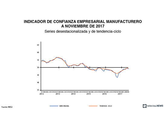 Confianza empresarial manufacturero a noviembre de 2017
