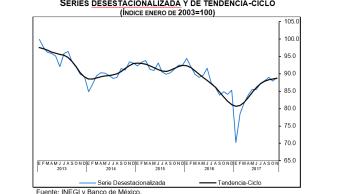 INEGI reporta cuatro meses de alza de la confianza del consumidor