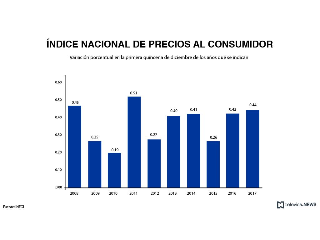 INEGI reporta la inflación de la primera quincena de diciembre