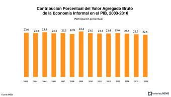 La participación de la economía informal en el PIB baja