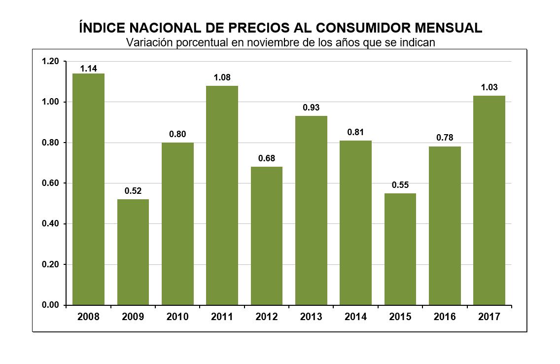 Inflación en 12 meses a noviembre con leve suba a 6,3%