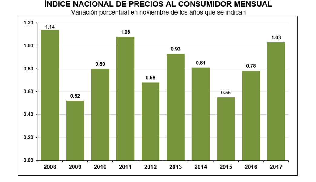 INEGI presenta cifras de inflación a noviembre