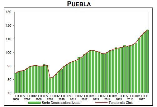 Crecimiento económico de Puebla