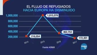 Europa con menos refugiados en 2017